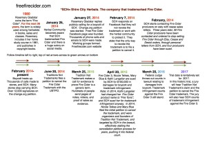 Fire Cider Timeline to publish